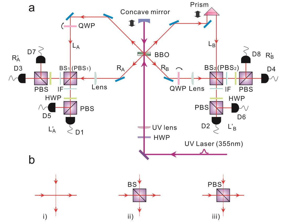 quantum entanglement thesis Quantum entanglement is a physical phenomenon that occurs when pairs (or groups) of particles are generated or interact in ways such that the quantum state of each member must subsequently be.